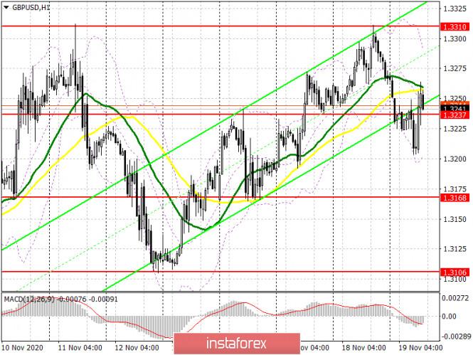 GBP/USD: план на американскую сессию 19 ноября (разбор утренних сделок). Фунт лихорадит в ожидании пятничных новостей по