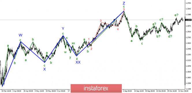 analytics5fb672ba739c2 - Анализ GBP/USD 19 ноября. Британец склоняется к падению, согласно волновой разметке, однако ждет официальной информации о
