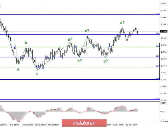 analytics5fb672c053095 - Анализ GBP/USD 19 ноября. Британец склоняется к падению, согласно волновой разметке, однако ждет официальной информации о
