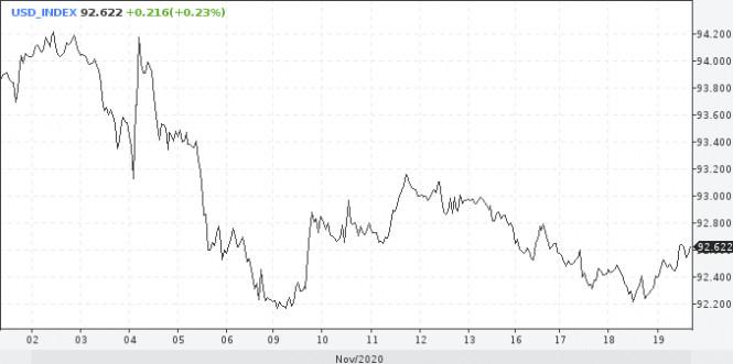 analytics5fb674e734a55 - Среднесрочные перспективы по USD улучшились, падение составит 5%