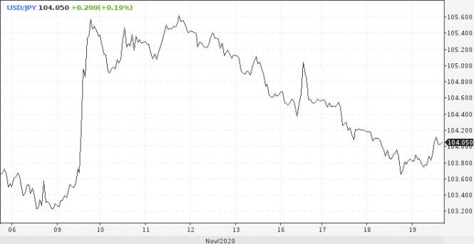 analytics5fb67501a100a - Среднесрочные перспективы по USD улучшились, падение составит 5%