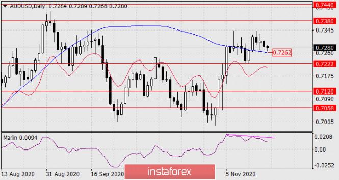 Forecast for AUD/USD on November 20, 2020