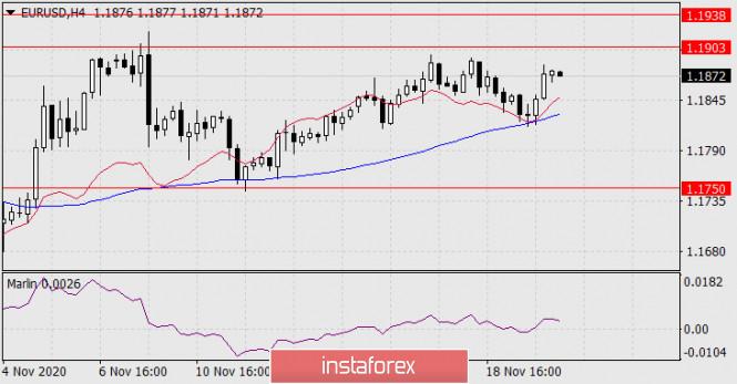 Forecast for EUR/USD on November 20, 2020