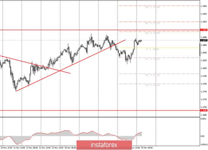 Аналитика и торговые сигналы для начинающих трейдеров. Как торговать валютную пару EUR/USD 20 ноября? План по открытию и
