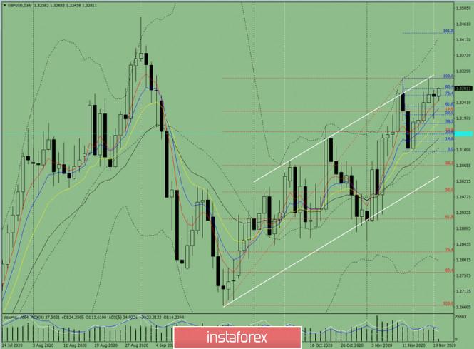 Индикаторный анализ. Дневной обзор на 20 ноября 2020 года  по валютной паре GBP/USD