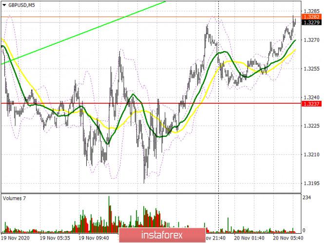 GBP/USD: план на европейскую сессию 20 ноября. Commitment of Traders COT отчеты (разбор вчерашних сделок). Переговоры по