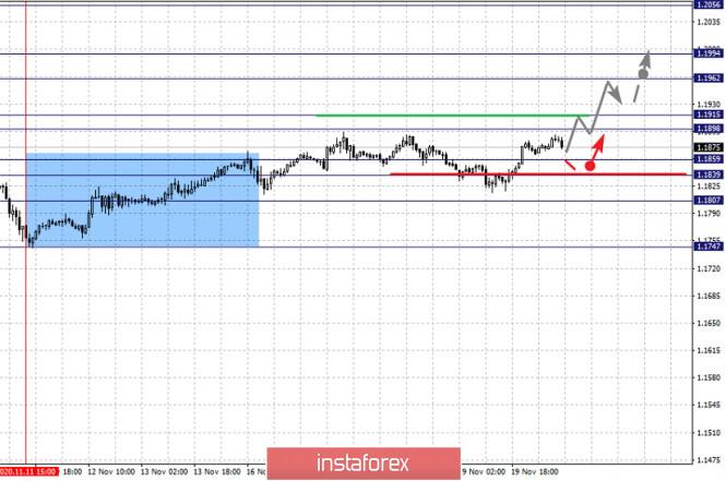 analytics5fb773bc77745 - Фрактальный анализ по основным валютным парам на 20 ноября