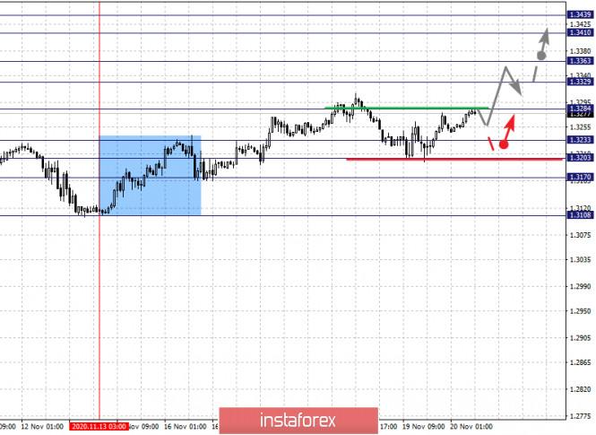 analytics5fb773c993edf - Фрактальный анализ по основным валютным парам на 20 ноября
