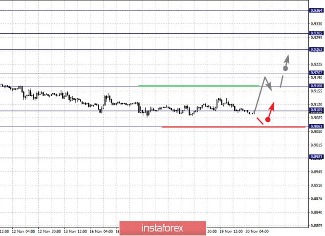 Фрактальный анализ по основным валютным парам на 20 ноября