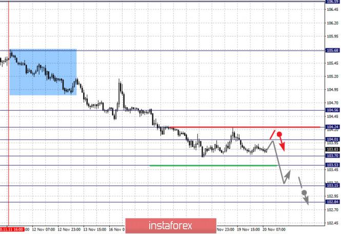 analytics5fb773e169848 - Фрактальный анализ по основным валютным парам на 20 ноября