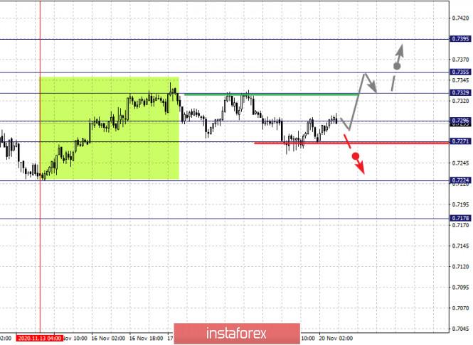 analytics5fb77400c9f47 - Фрактальный анализ по основным валютным парам на 20 ноября