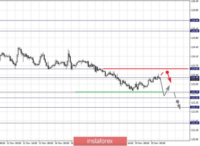 analytics5fb77413c7604 - Фрактальный анализ по основным валютным парам на 20 ноября