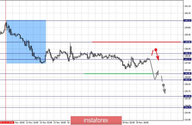 analytics5fb7742741f46 - Фрактальный анализ по основным валютным парам на 20 ноября