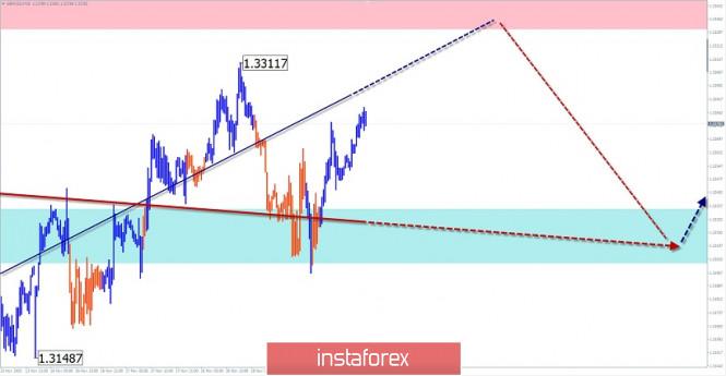 Упрощенный волновой анализ и прогноз GBP/USD и USD/JPY на 20 ноября