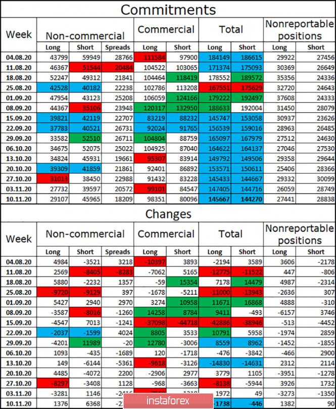 GBP/USD. 20 ноября. Отчет COT. Переговоры по торговой сделке между Великобританией и Евросоюзом остановлены в самый неподходящий