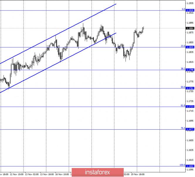 EUR/USD. 20 ноября. Отчет COT. ЕЦБ расширит программу количественного смягчения на следующем заседании