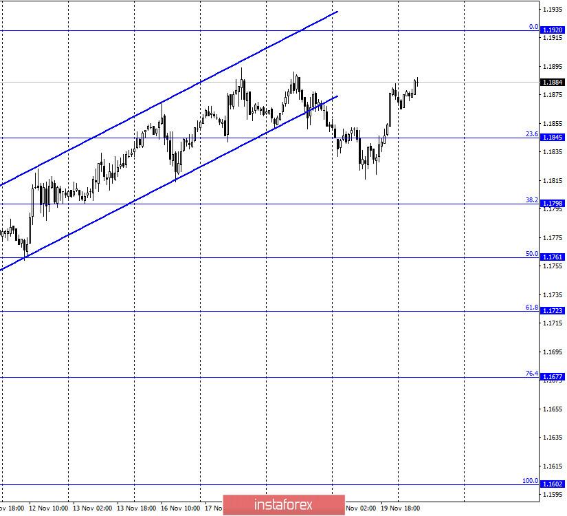 EUR/USD. 20. November. COT-Bericht. EZB weitet das Programm der quantitativen Lockerung in der nächsten Sitzung aus.