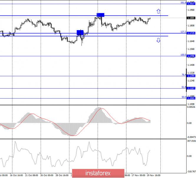 analytics5fb7750f782c7 - EUR/USD. 20 ноября. Отчет COT. ЕЦБ расширит программу количественного смягчения на следующем заседании