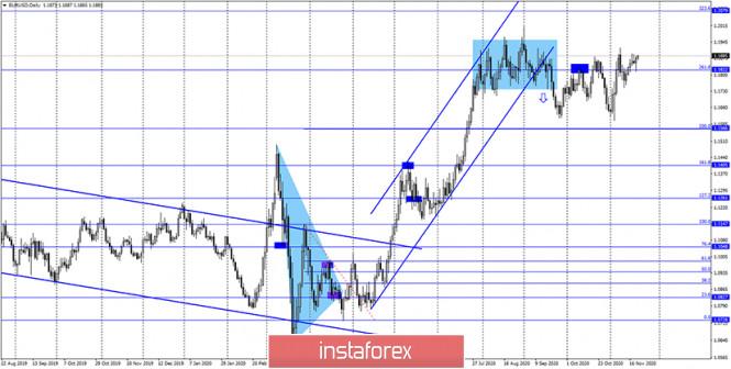 analytics5fb77517731ea - EUR/USD. 20 ноября. Отчет COT. ЕЦБ расширит программу количественного смягчения на следующем заседании