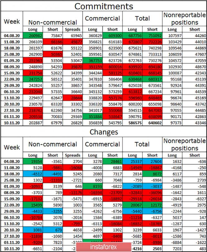 analytics5fb7752872d5b - EUR/USD. 20 ноября. Отчет COT. ЕЦБ расширит программу количественного смягчения на следующем заседании