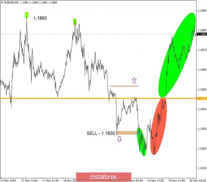 analytics5fb77d0bad510 - Торговые рекомендации по валютному рынку для начинающих трейдеров – EURUSD и GBPUSD 20.11.20