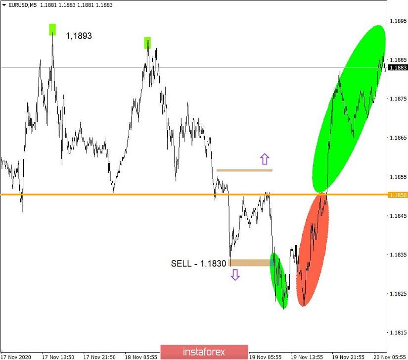 Handlungsempfehlungen auf dem Währungsmarkt für Anfänger. Währungspaare EUR/USD und GBP/USD am 20.11.2020
