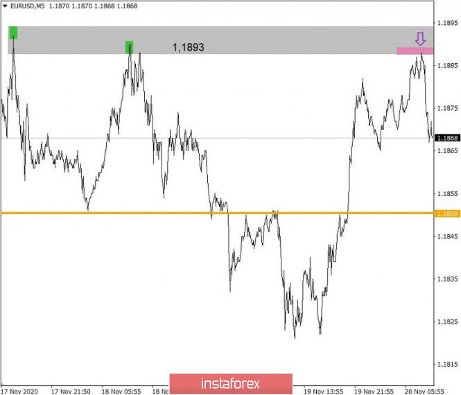 analytics5fb77d2e6de99 - Торговые рекомендации по валютному рынку для начинающих трейдеров – EURUSD и GBPUSD 20.11.20