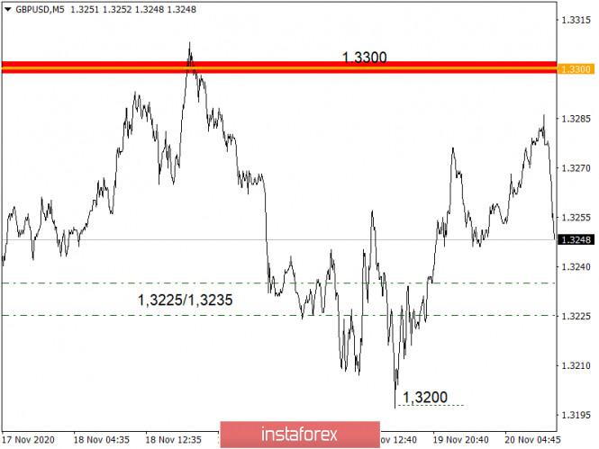 analytics5fb77d38459fa - Торговые рекомендации по валютному рынку для начинающих трейдеров – EURUSD и GBPUSD 20.11.20