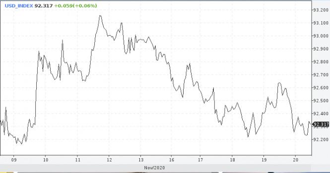 Доллар приостановил снижение и обещает не падать