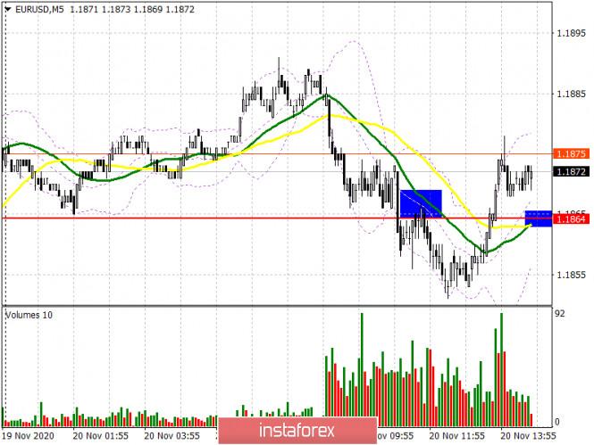 EUR/USD: план на американскую сессию 20 ноября (разбор утренних сделок). Новым ориентиром для покупателей евро стал уровень