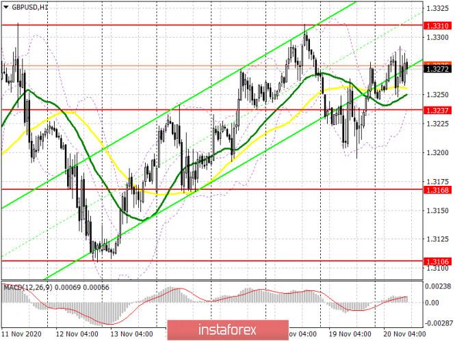 GBP/USD: план на американскую сессию 20 ноября (разбор утренних сделок). Волатильность по фунту резко снизилась на фоне отсутствия
