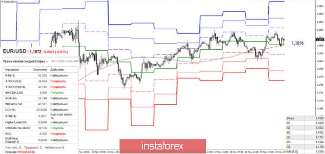 Итоги недели EUR/USD и GBP/USD