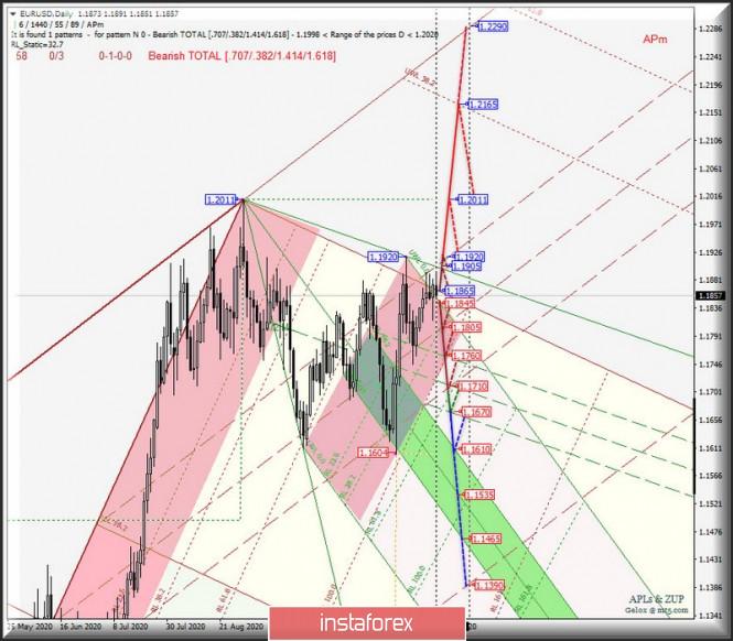 analytics5fb7eddb3a31d - Daily - Основные валютные инструменты - #USDX vs EUR/USD & GBP/USD & USD/JPY. Комплексный анализ APLs & ZUP с