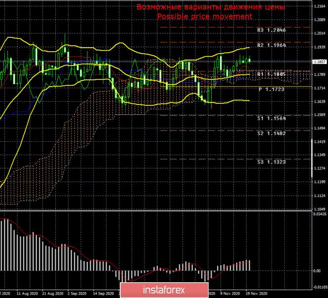 Торговый план по паре EUR/USD на неделю 23 – 27 ноября. Новый отчет COT (Commitments of Traders). Флэт сохраняется, несмотря