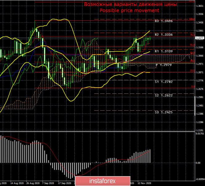 Торговый план по паре GBP/USD на неделю 23 – 27 ноября. Новый отчет COT (Commitments of Traders). Переговоры по торговой