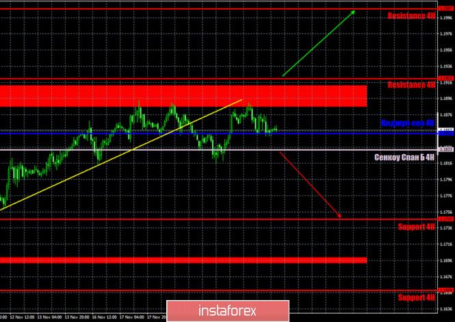 analytics5fba80cf15104 - Прогноз и торговые сигналы по паре EUR/USD на 23 ноября. Отчет COT Commitment of Traders. Анализ сделок пятницы. Рекомендации