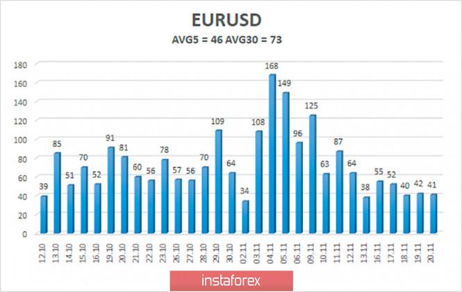 analytics5fbafc4998a8a - Обзор пары EUR/USD. 23 ноября. Трамп продолжает цепляться за каждый голос в минимально проигранных штатах, надеясь отменить