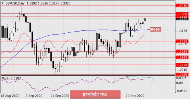 Forecast for GBP/USD on November 23, 2020