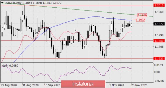 Forecast for EUR/USD on November 23, 2020