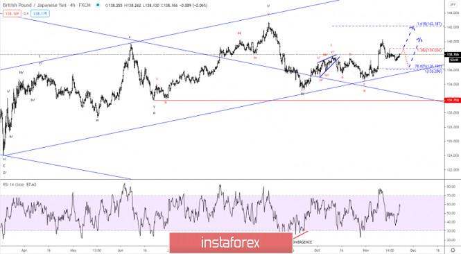 Elliott wave analysis of GBP/JPY for November 23, 2020