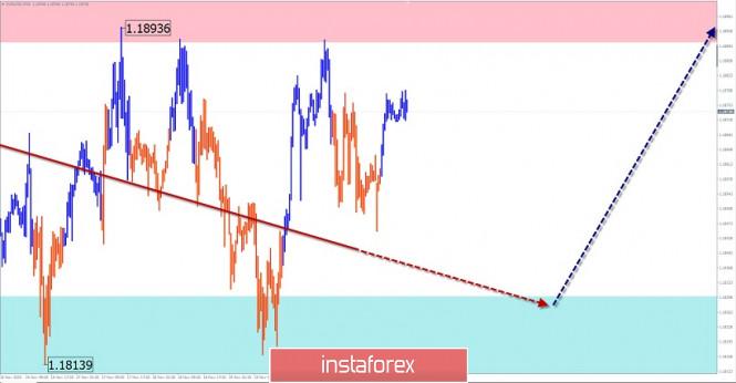 Упрощенный волновой анализ и прогноз EUR/USD, AUD/USD, GBP/JPY на 23 ноября