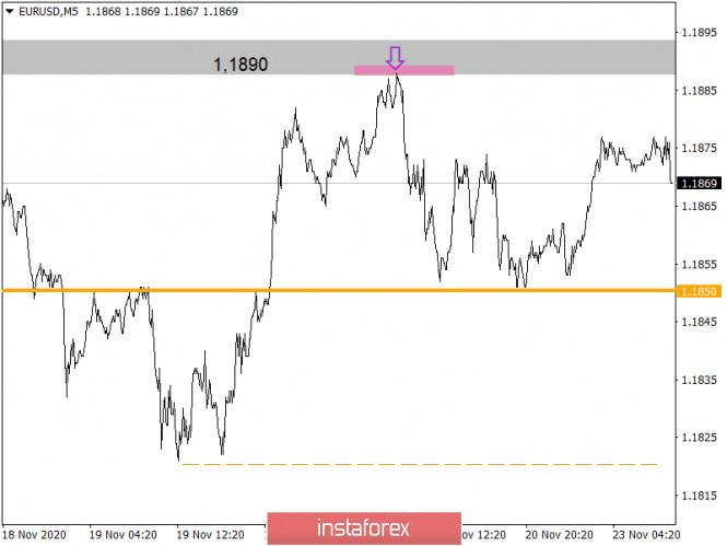 Торговые рекомендации по валютному рынку для начинающих трейдеров – EURUSD и GBPUSD 23.11.20