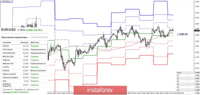 EUR/USD и GBP/USD 23 ноября – рекомендации технического анализа