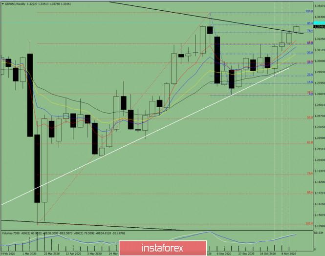 Технический анализ на неделю с 23 по 28 ноября на валютной паре GBP/USD