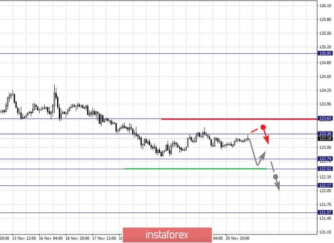 Фрактальный анализ по основным валютным парам на 23 ноября