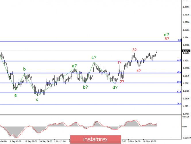 Анализ GBP/USD 23 ноября. Рынки нацелились на уровень 1,3480