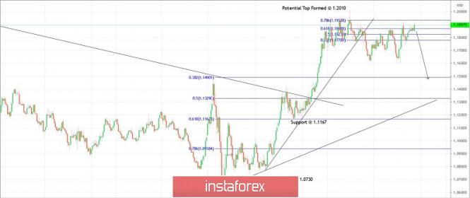 Trading plan for EURUSD for November 23, 2020