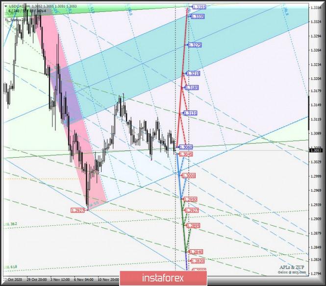 Сырьевые валюты AUD/USD & USD/CAD & NZD/USD на 4-часовых графиках. Комплексный анализ APLs & ZUP с 23 ноября