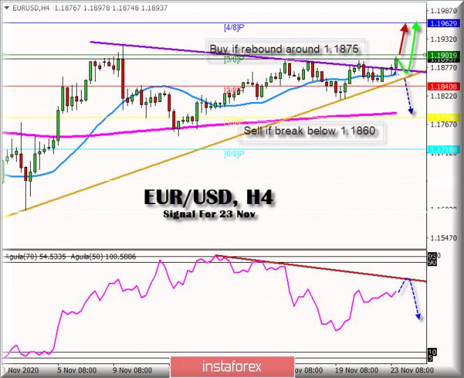 Trading Signal for EUR/USD for November 23 - 24, 2020