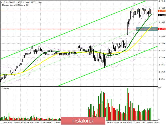 EUR/USD: план на американскую сессию 23 ноября (разбор утренних сделок). Евро игнорирует данные по индексам PMI и пробивается